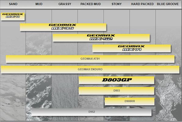 Dunlop-Tyre-Chart-2
