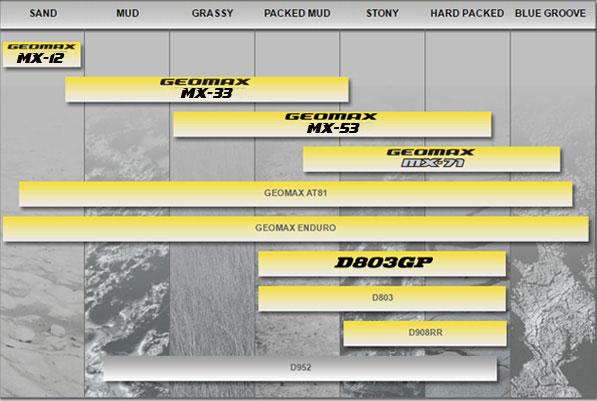 Dunlop-Tyre-Chart